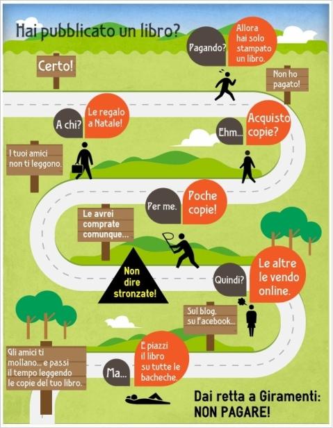 Giramenti Infografica libri EAP